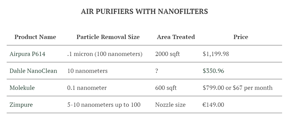 Air purifiers list